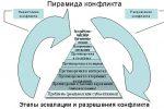 Психология конфликт – Психология конфликта — понятие, виды, структура, функции, стадии