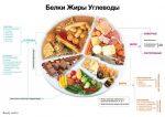 Соотношение белков жиров и углеводов правильное питание – Каким должно быть питание для похудения: соотношение белков жиров и углеводов, правила питания