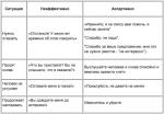 Что такое ассертивное поведение – Ассертивность — Википедия